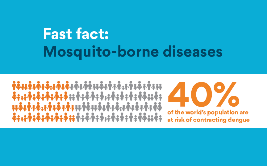 Dengue | World Mosquito Program